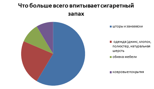 Запах табака - диаграмма